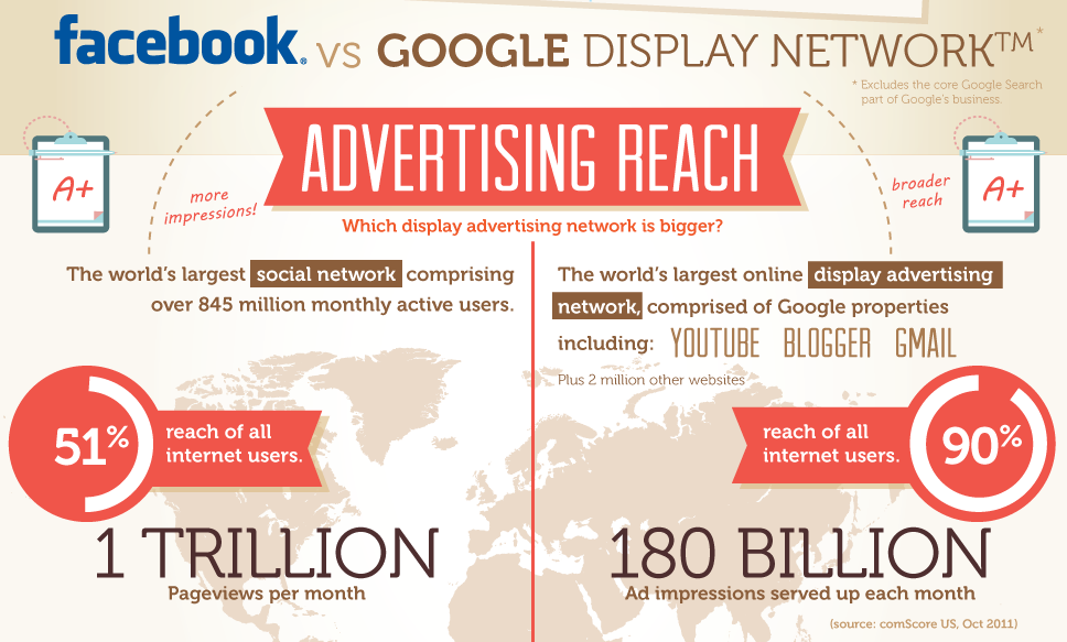 fb vs google